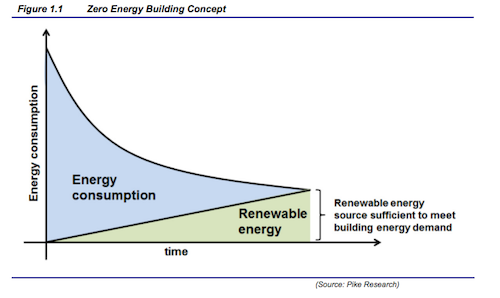 Pike Research Zero Energy Graph