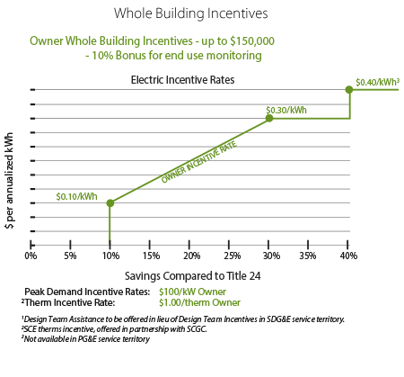 Whole Building Incentives Chart