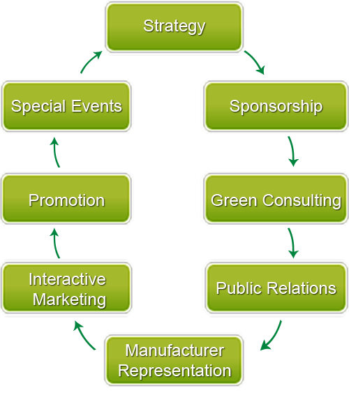 Green Project Marketing-= Services